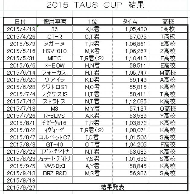 2015 TC 結果